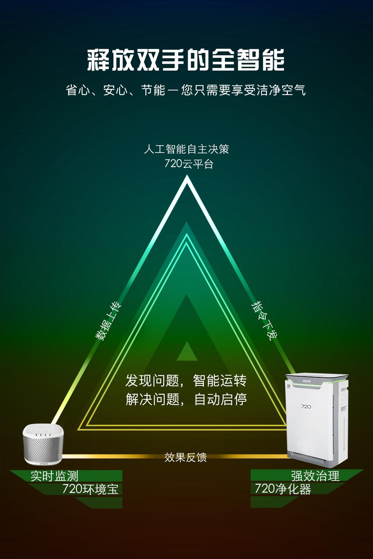 720全智能凈化器EP420-720(柒貳零)官網